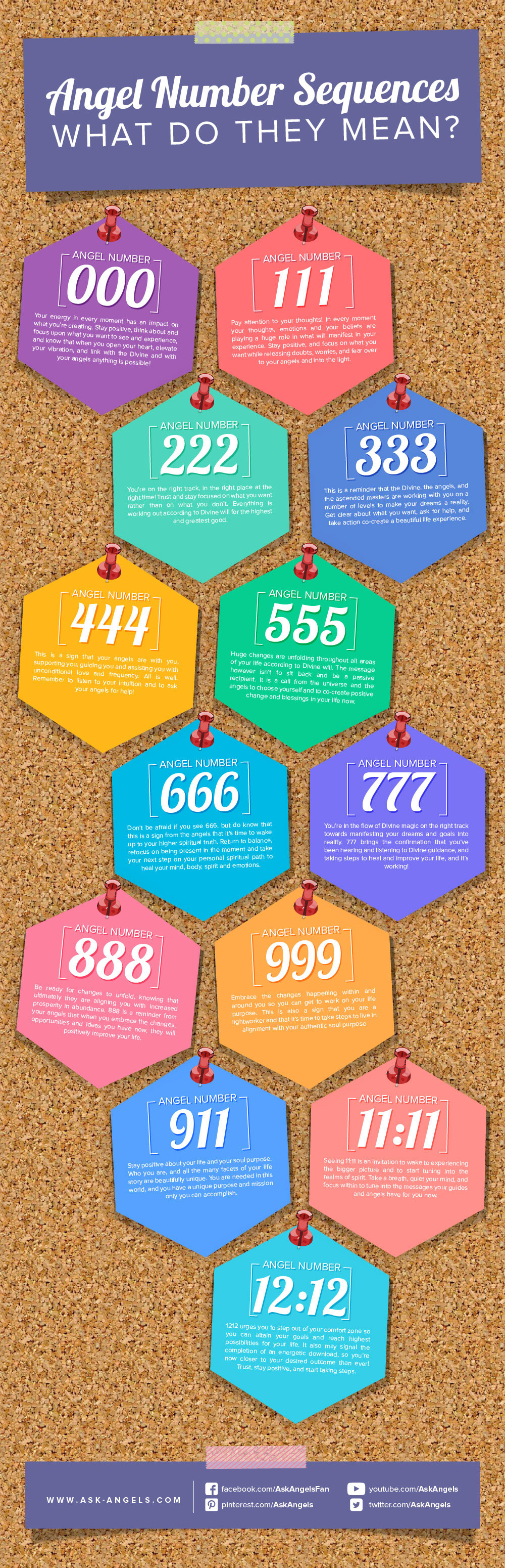Angel Numbers Guide